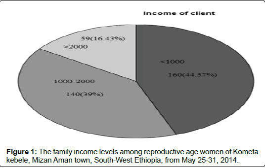 bioanalysis-biomedicine-family-income