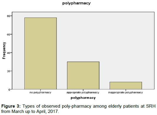 bioanalysis-biomedicine-observed-poly-pharmacy