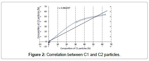 bioceramics-development-applications-C2-particles