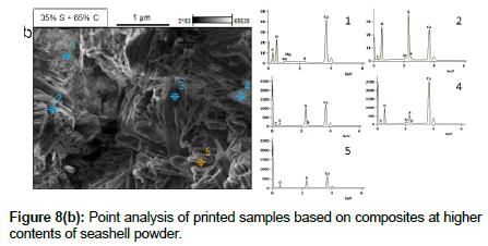 bioceramics-development-applications-Point-analysis