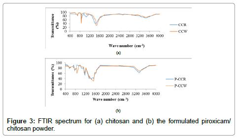 bioceramics-development-applications-chitosan-powder