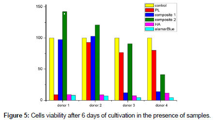 bioceramics-development-applications-days-cultivation