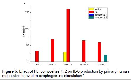 bioceramics-development-applications-human-monocytes
