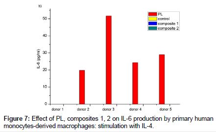 bioceramics-development-applications-monocytes-derived