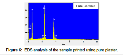 bioceramics-development-applications-pure-plaster