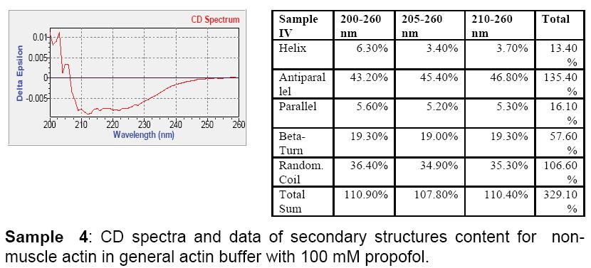 biochemistry-analytical-general-actin-buffer