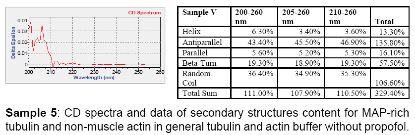 biochemistry-analytical-general-tubulin