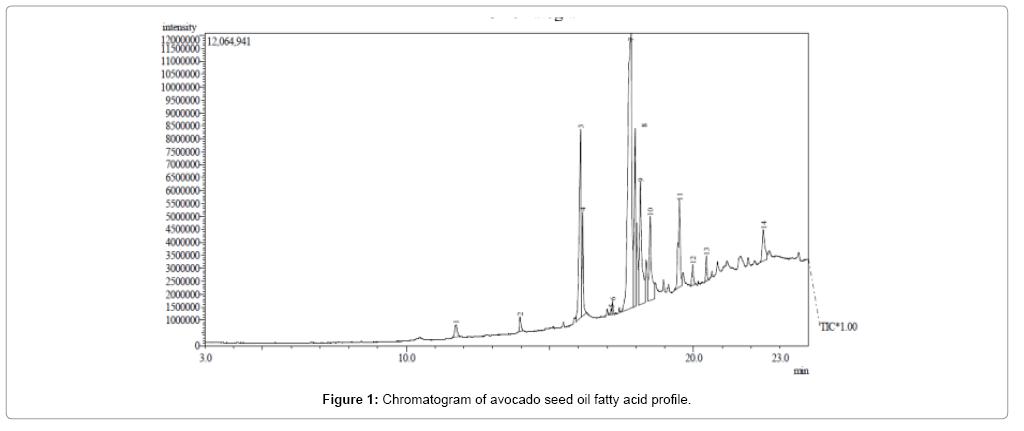 biochemistry-and-analytical-biochemistry-avocado