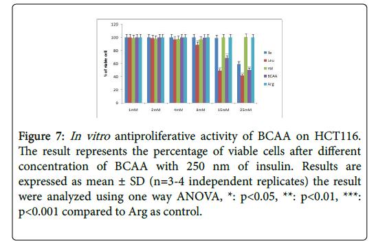 biochemistry-cell-biology-Arg