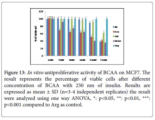 biochemistry-cell-biology-Arg-control