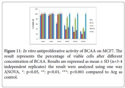 biochemistry-cell-biology-analyzed
