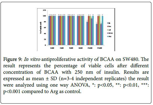 biochemistry-cell-biology-insulin