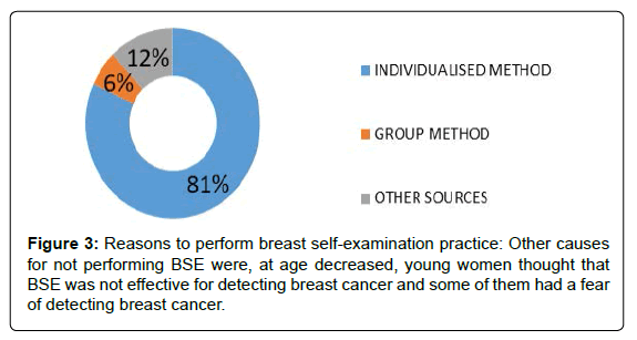 Barriers to Perform Early Screening and Practice of Breast