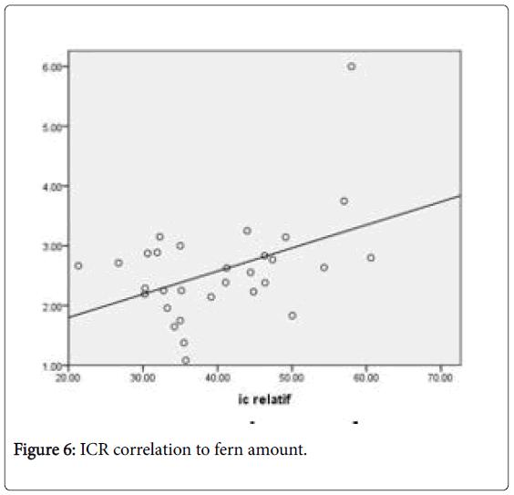biodiversity-endangered-ICR-correlation