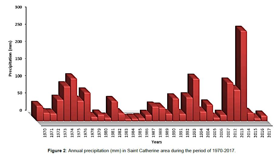 biodiversity-endangered-species-Annual-precipitation