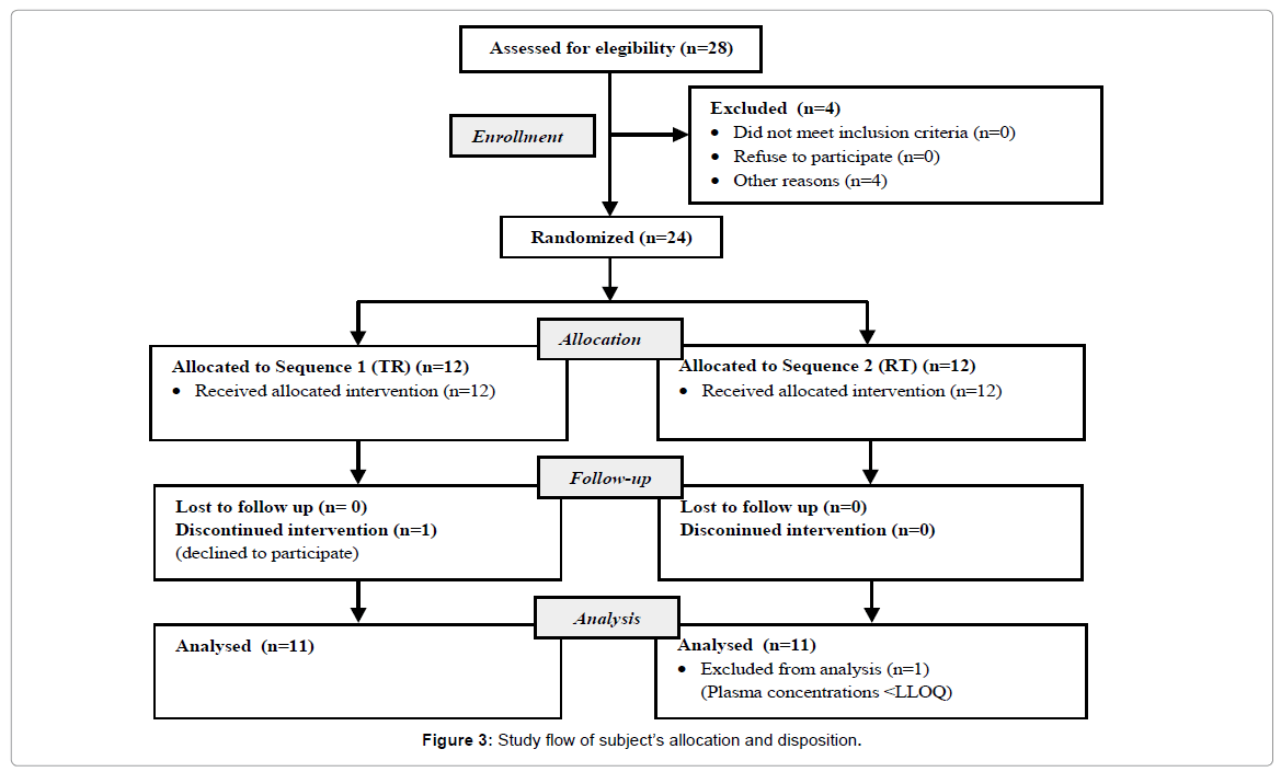 bioequivalence-bioavailability-allocation-disposition