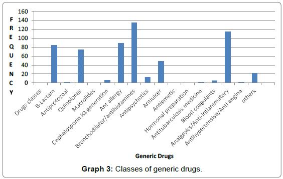 bioequivalence-bioavailability-generic-drugs