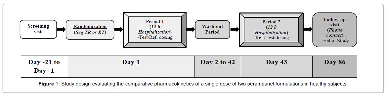 bioequivalence-bioavailability-perampanel-formulations
