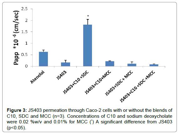 bioequivalence-bioavailability-sodium-deoxycholate