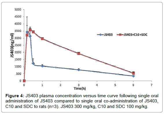 bioequivalence-bioavailability-time-curve