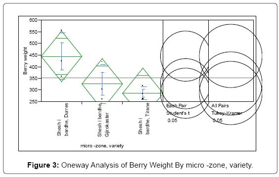 biofertilizers-biopesticides-Oneway-Analysis