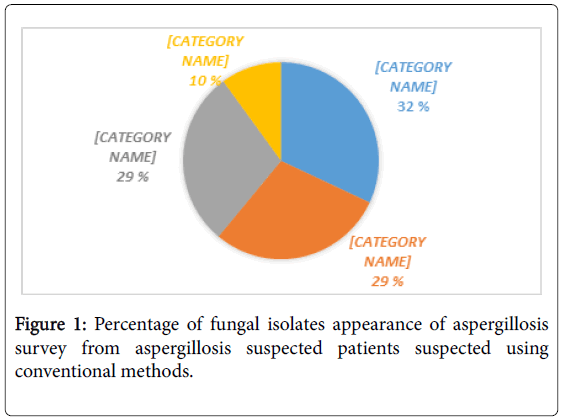 biology-and-medicine-percentage-fungal-aspergillosis