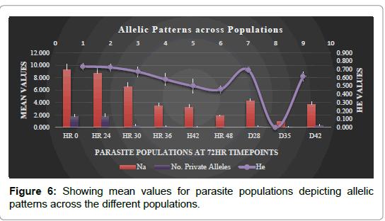 alzheimers-disease-parkinsonism-parasite-populations