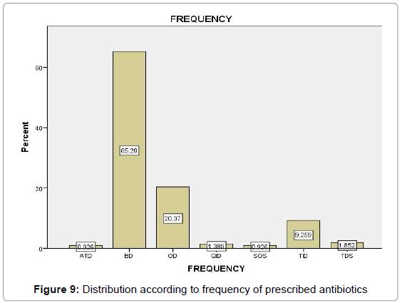 A Study on Utilisation of Antibiotics in Pediatric Patients