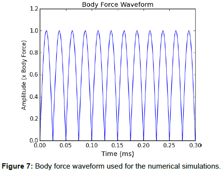 biomedical-systems-emerging-technologies-Body-force-waveform