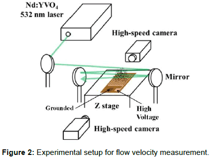 biomedical-systems-emerging-technologies-velocity-measurement
