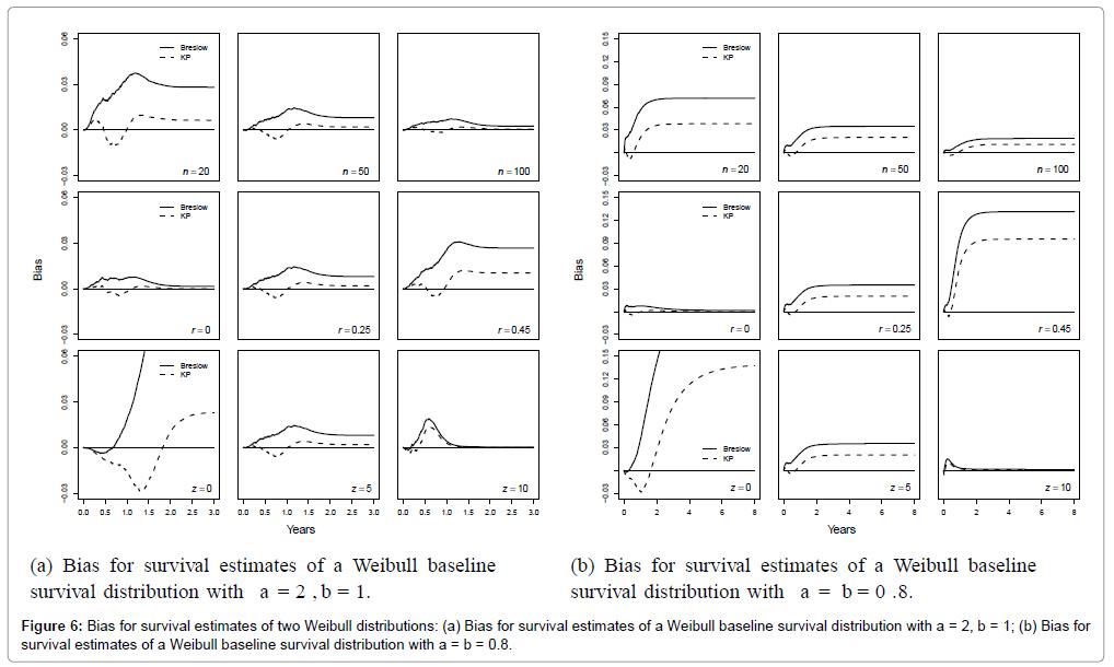 biometrics-biostatistics-bias-Weibull-distributions