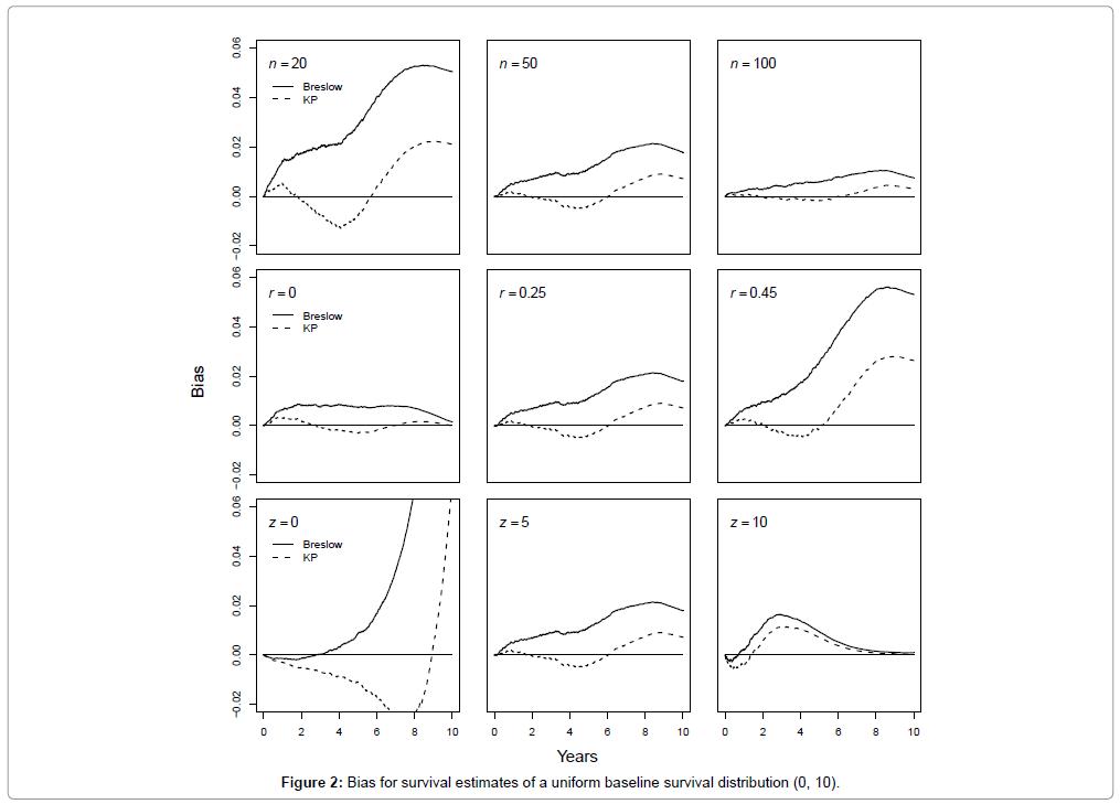 biometrics-biostatistics-bias-survival-estimates