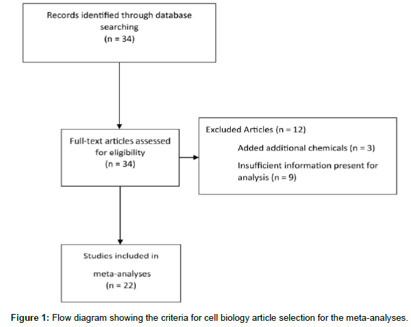 biometrics-biostatistics-flow-diagram-criteria
