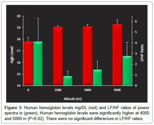 biometrics-biostatistics-hummingbird-hemoglobin-human