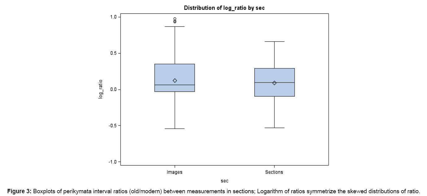 biometrics-biostatistics-ratios-symmetrize