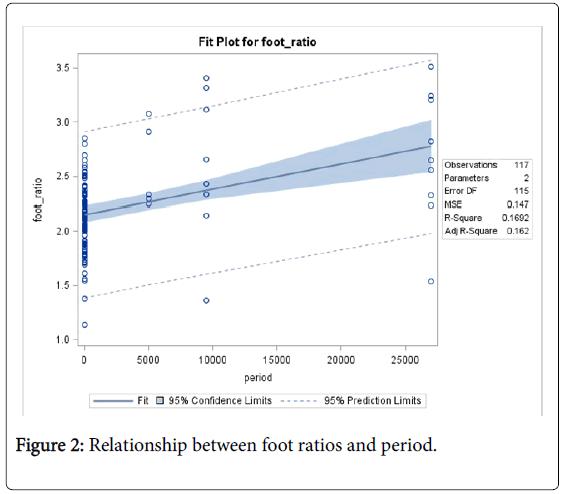 biometrics-biostatistics-relationship-foot-ratios
