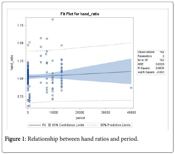 biometrics-biostatistics-relationship-hand-ratios