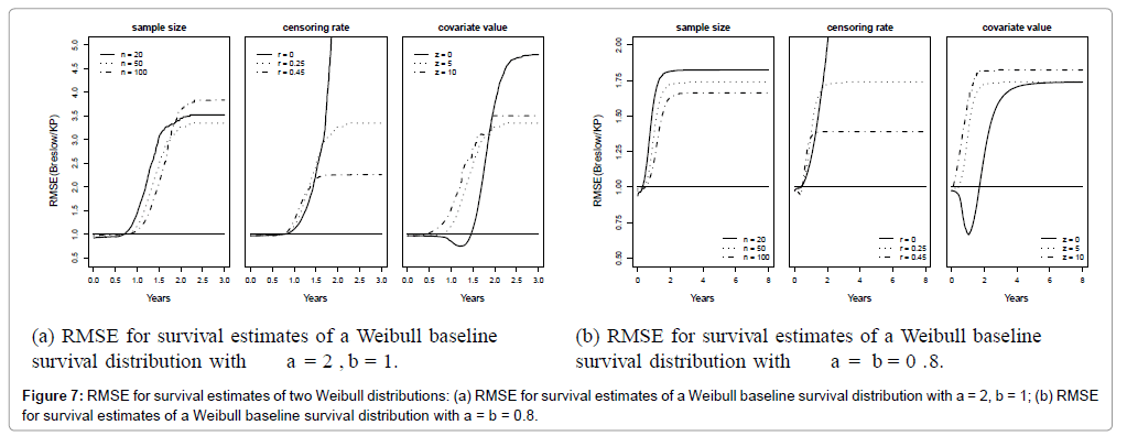 biometrics-biostatistics-rmse-Weibull-distributions