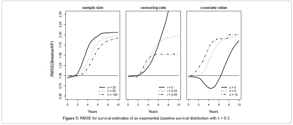 biometrics-biostatistics-rmse-exponential-baseline