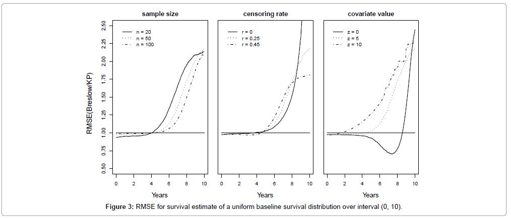 biometrics-biostatistics-rmse-survival-estimate
