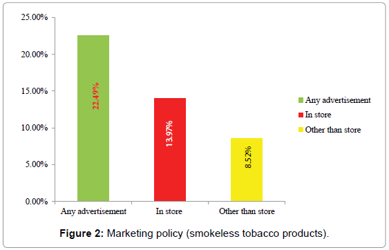 Marketing Policy that Accelerate Tobacco Use in Bangladesh