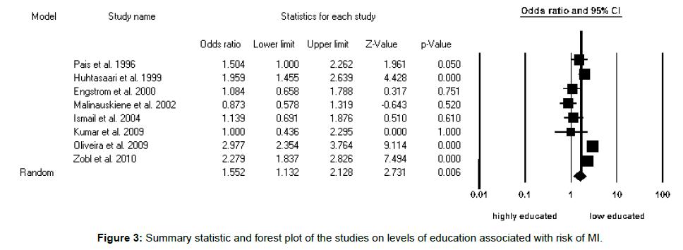 biometrics-biostatistics-summary-statistic-forest