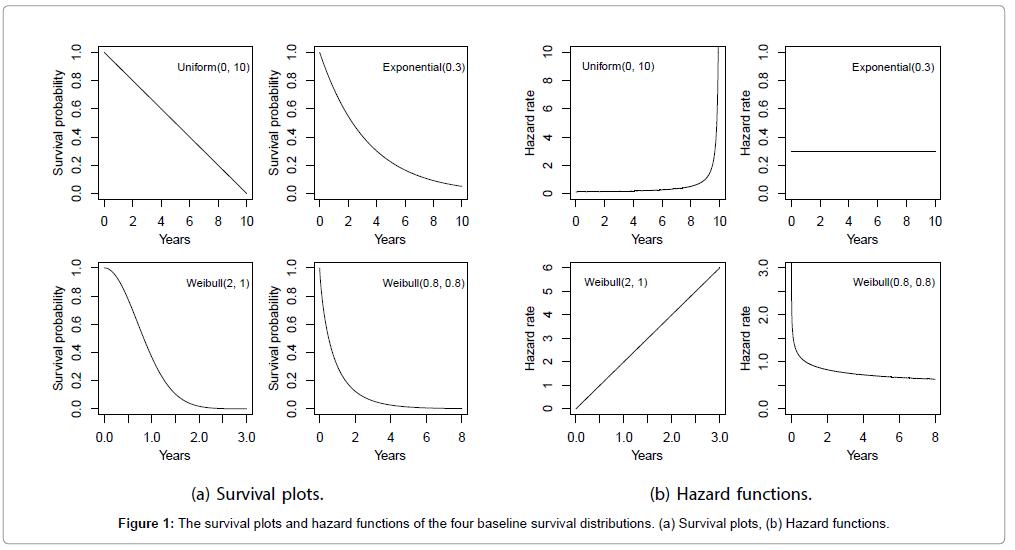 biometrics-biostatistics-survival-plots-functions