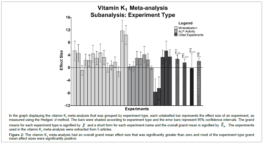 biometrics-biostatistics-vitamin-k1-meta-analysis