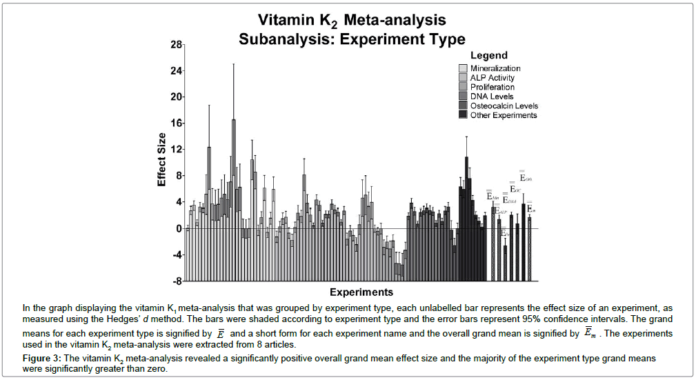 biometrics-biostatistics-vitamin-k2-meta-analysis