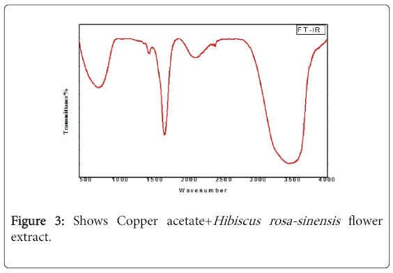 A Green And Facile Approach For The Synthesis Copper Oxide