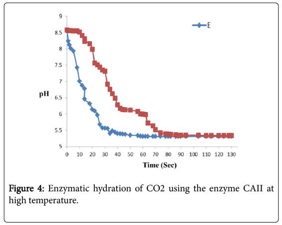 bioremediation-biodegradation-Enzymatic-hydration
