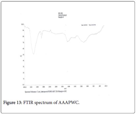 bioremediation-biodegradation-FTIR-AAAPWC