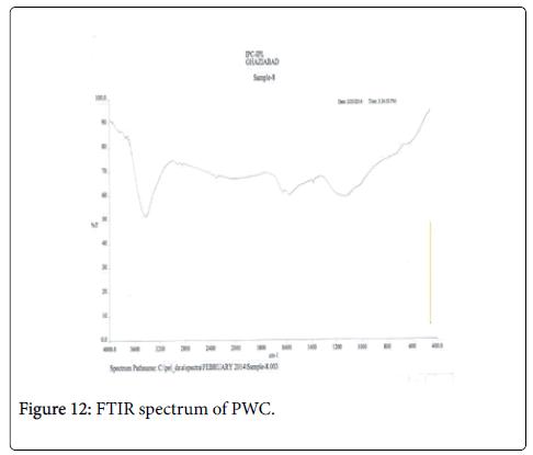 bioremediation-biodegradation-FTIR-PWC
