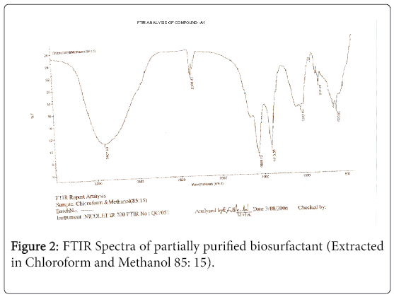 bioremediation-biodegradation-FTIR-Spectra